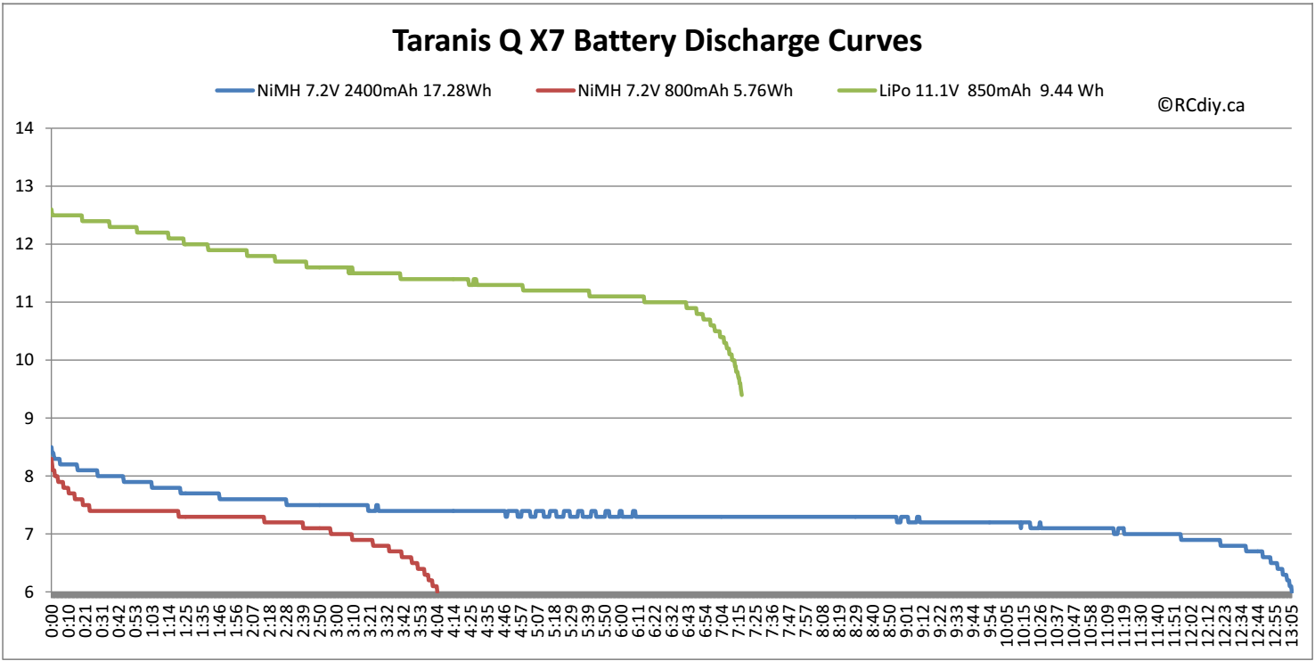 Taranis Q X7 Battery Run Time – RCdiy